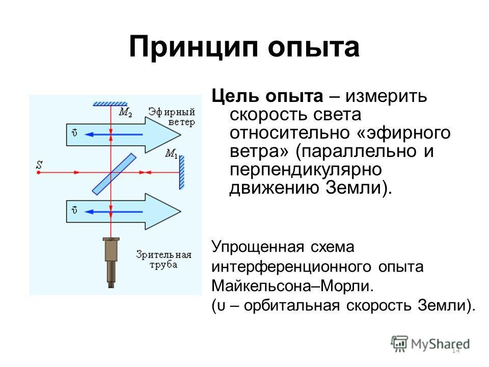 Принцип опыта Цель опыта – измерить скорость света относительно «эфирного ветра» (параллельно и перпендикулярно движению Земли). Упрощенная схема интерференционного опыта Майкельсона–Морли. (υ – орбитальная скорость Земли). 14