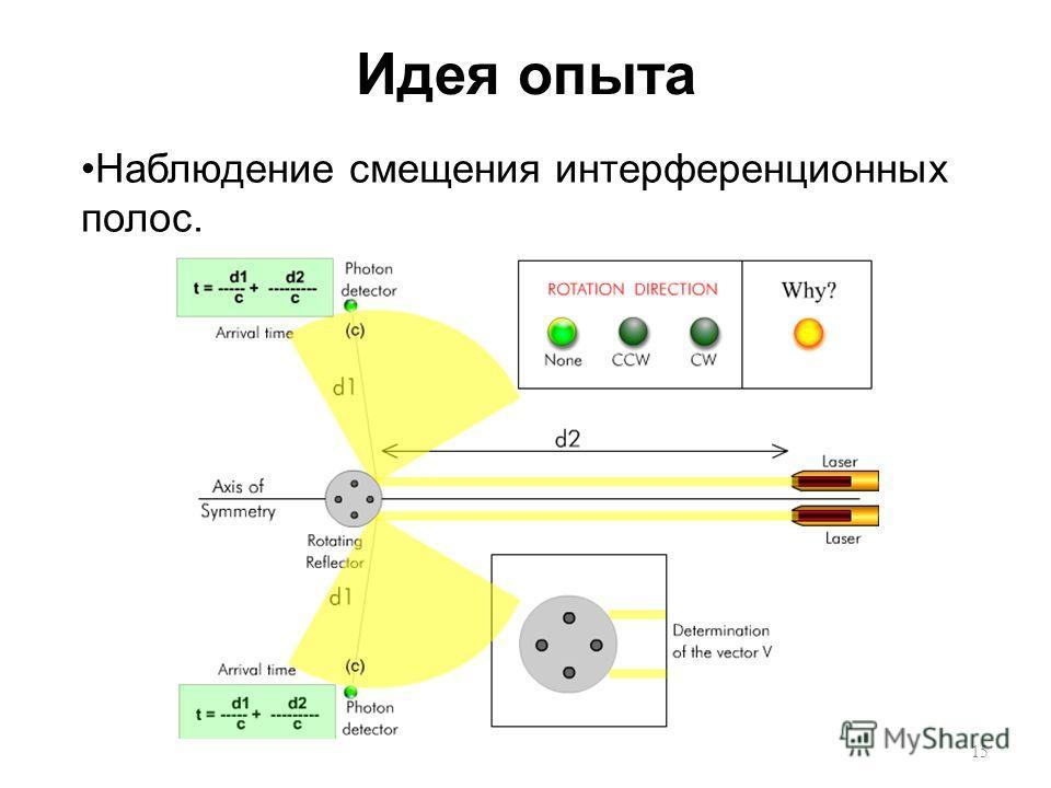 Идея опыта Наблюдение смещения интерференционных полос. 15