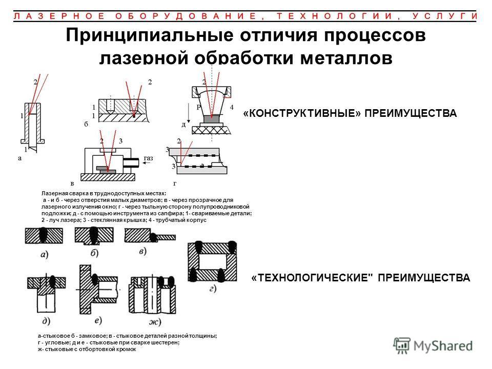 Принципиальные отличия процессов лазерной обработки металлов а-стыковое б - замковое; в - стыковое деталей разной толщины; г - угловые; д и е - стыковые при сварке шестерен; ж- стыковые с отбортовкой кромок Лазерная сварка в труднодоступных местах: а
