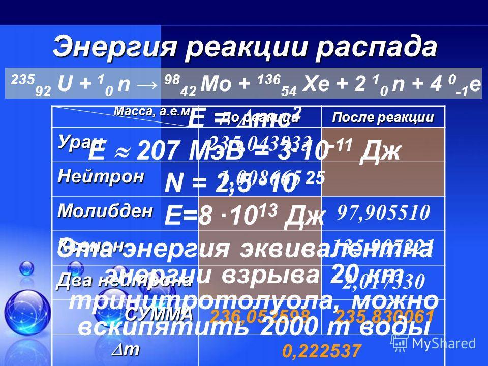 Реакция распада Реакция, при которой из бомбардируемого нейтронами тяжелого ядра образуются два более легких, называется ядерным распадом. Получившиеся ядра называются продуктами распада. 235 92 U + 1 0 n 236 92 U 141 56 Ba + 92 36 Kr + 3 1 0 n 235 9