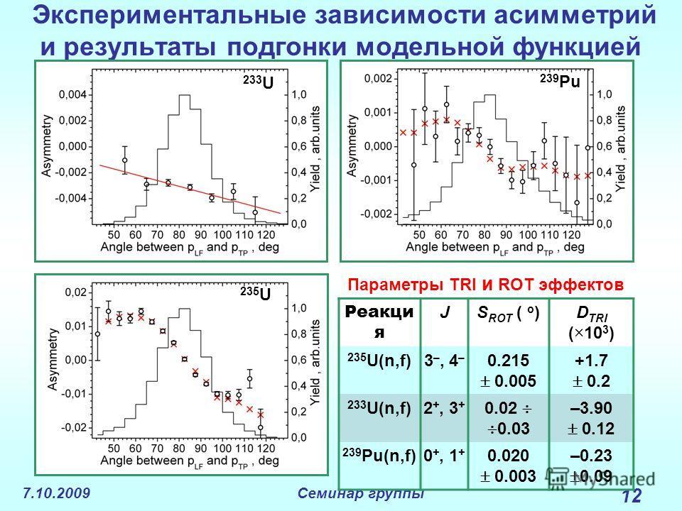 7.10.2009Семинар группы 12 Экспериментальные зависимости асимметрий и результаты подгонки модельной функцией 235 U 233 U 239 Pu Параметры TRI и ROT эффектов Реакци я JS ROT ( o )D TRI (×10 3 ) 235 U(n,f)3 –, 4 – 0.215 0.005 +1.7 0.2 233 U(n,f)2 +, 3