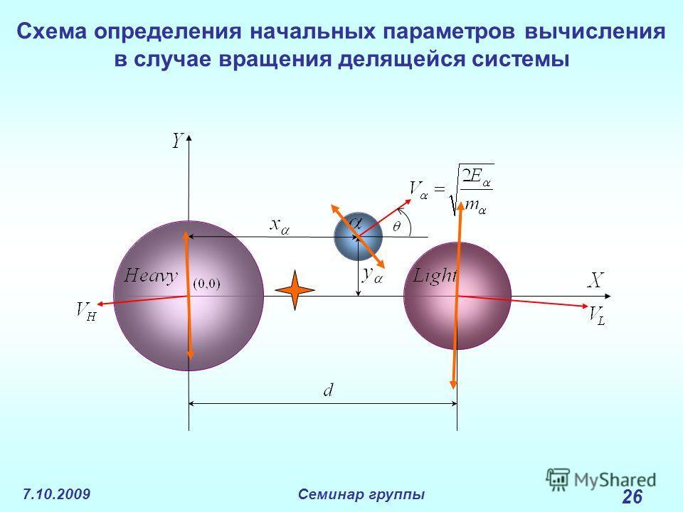 7.10.2009Семинар группы 26 Схема определения начальных параметров вычисления в случае вращения делящейся системы