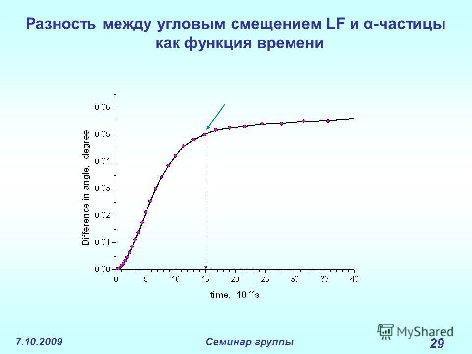 7.10.2009Семинар группы 29 Разность между угловым смещением LF и α-частицы как функция времени