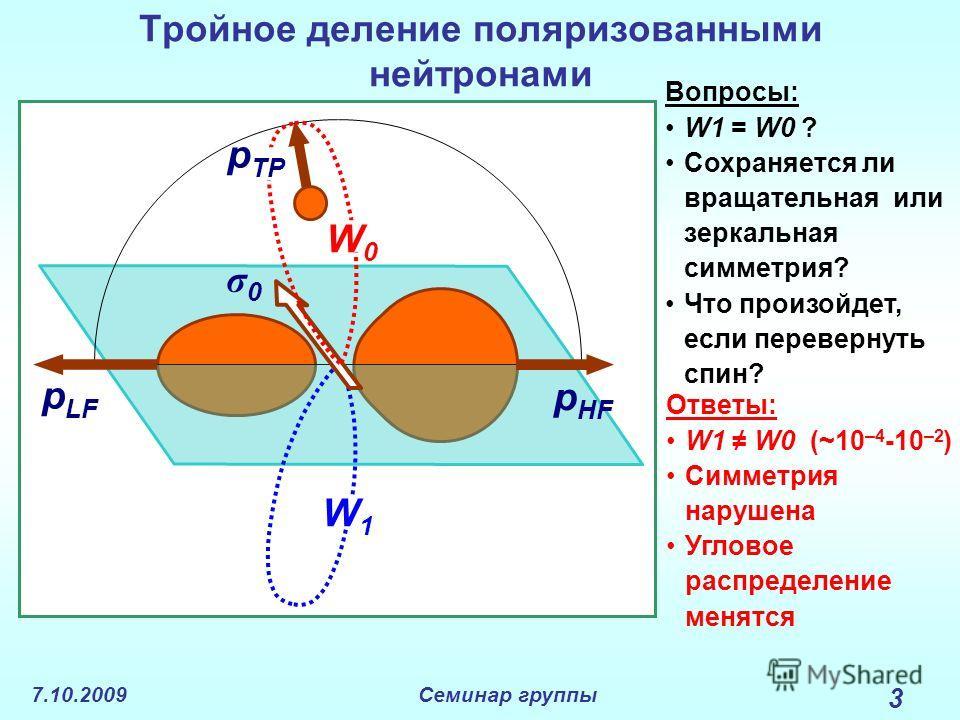 7.10.2009Семинар группы 3 Тройное деление поляризованными нейтронами p LF p HF W1W1 σ0σ0 p TP W0W0 Вопросы: W1 = W0 ? Сохраняется ли вращательная или зеркальная симметрия? Что произойдет, если перевернуть спин? Ответы: W1 W0 (~10 –4 -10 –2 ) Симметри