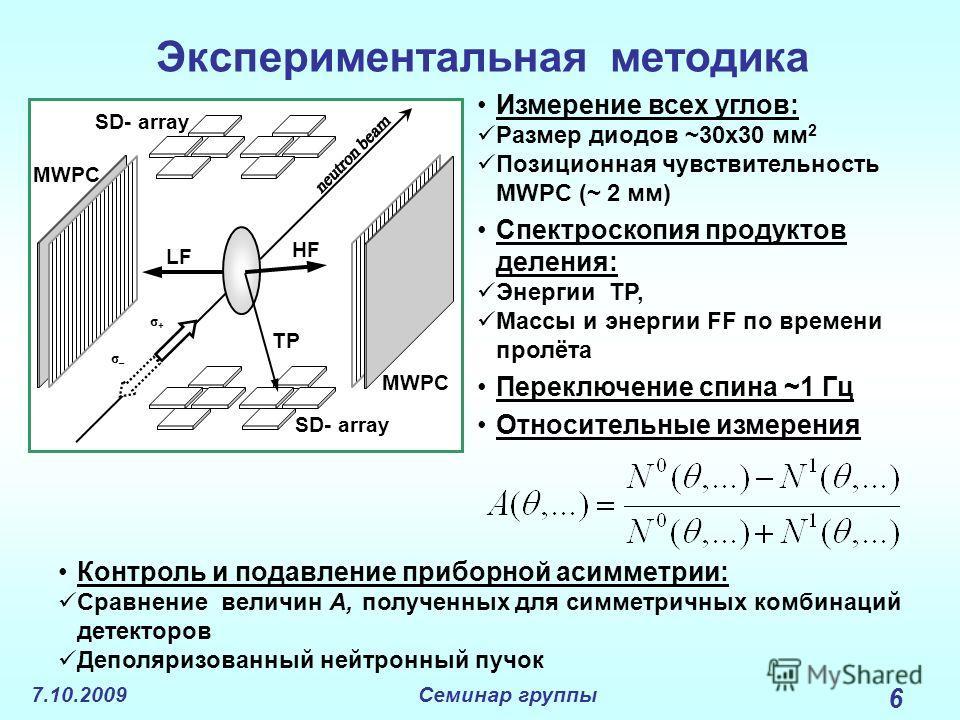 7.10.2009Семинар группы 6 Экспериментальная методика Измерение всех углов: Размер диодов ~30x30 мм 2 Позиционная чувствительность MWPC (~ 2 мм) Спектроскопия продуктов деления: Энергии TP, Массы и энергии FF по времени пролёта Переключение спина ~1 Г