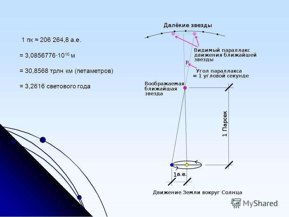 1 пк 206 264,8 а.е. = 3,0856776·10 16 м = 30,8568 трлн км (петаметров) = 3,2616 светового года