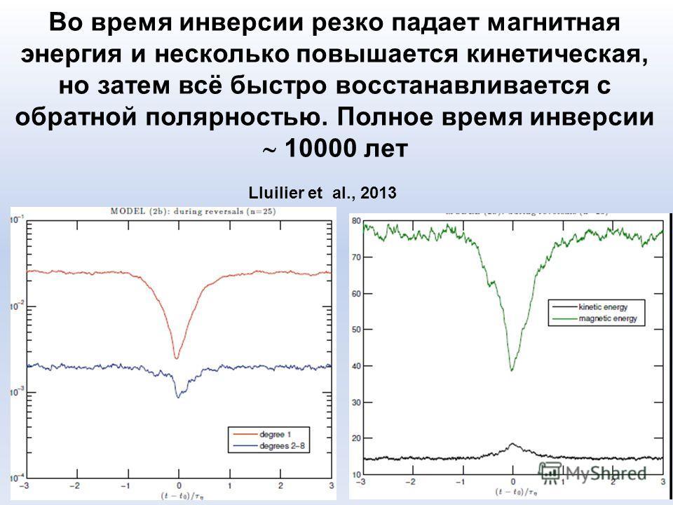 Lluilier et al., 2013 Во время инверсии резко падает магнитная энергия и несколько повышается кинетическая, но затем всё быстро восстанавливается с обратной полярностью. Полное время инверсии 10000 лет