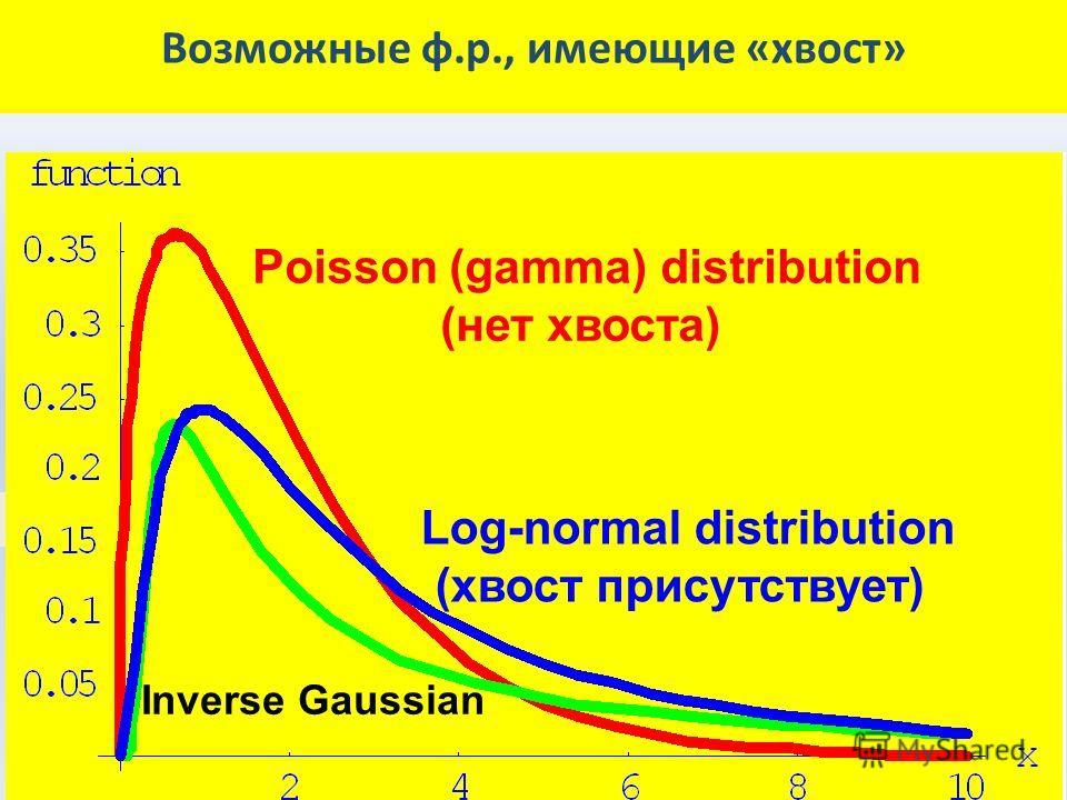 Возможные ф.р., имеющие «хвост» Poisson (gamma) distribution (нет хвоста) Log-normal distribution (хвост присутствует) Inverse Gaussian