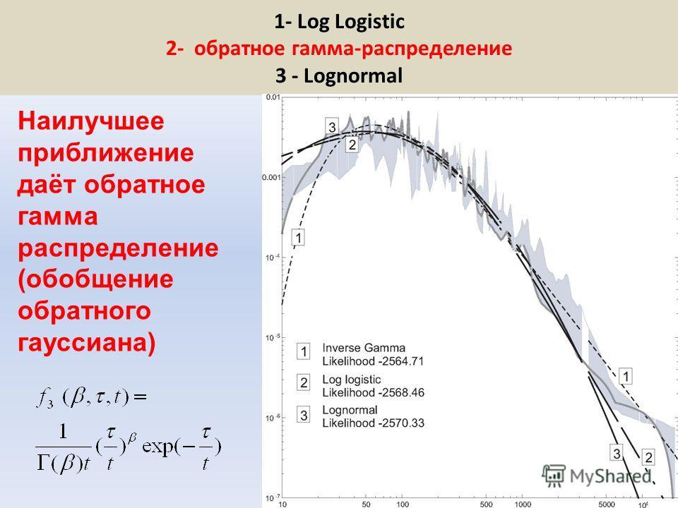 1- Log Logistic 2- обратное гамма-распределение 3 - Lognormal Наилучшее приближение даёт обратное гамма распределение (обобщение обратного гауссиана)