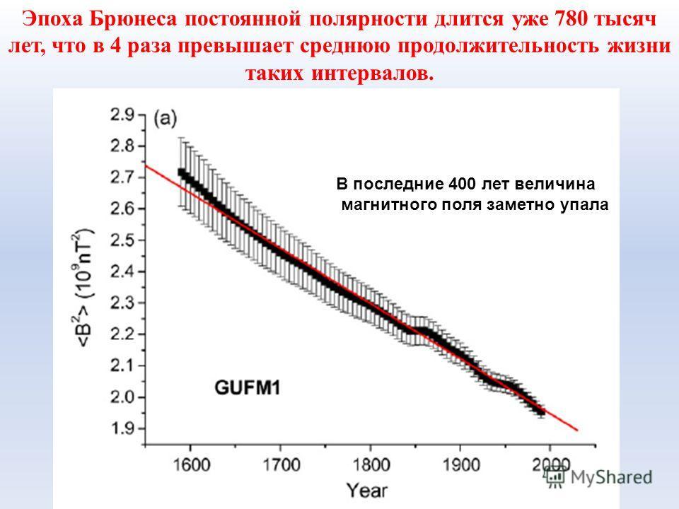 В последние 400 лет величина магнитного поля заметно упала Эпоха Брюнеса постоянной полярности длится уже 780 тысяч лет, что в 4 раза превышает среднюю продолжительность жизни таких интервалов.
