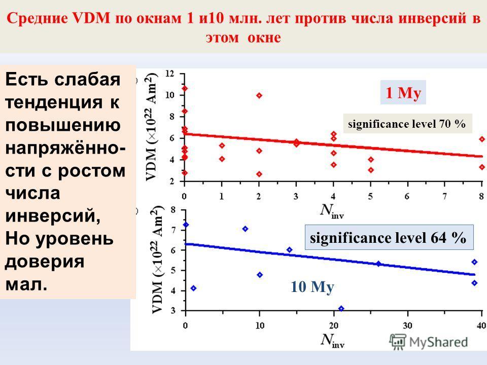 Средние VDM по окнам 1 и 10 млн. лет против числа инверсий в этом окне 1 My significance level 64 % Есть слабая тенденция к повышению напряжённо- сти с ростом числа инверсий, Но уровень доверия мал. 10 My significance level 70 %