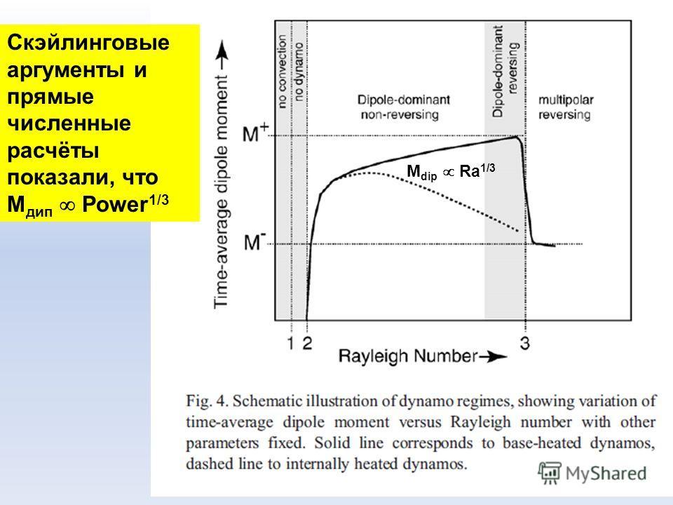 M dip Ra 1/3 Скэйлинговые аргументы и прямые численные расчёты показали, что M дип Power 1/3