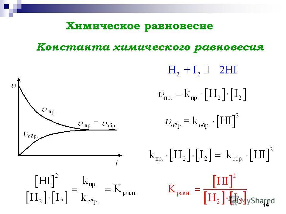 14 Химическое равновесие