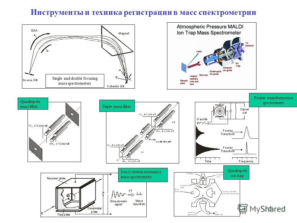 5 Инструменты и техника регистрации в масс спектрометрии Single and double focusing mass spectrometers Fourier transform mass spectrometry Ion cyclotron resonance mass spectrometry Quadrupole mass filter Quadrupole ion trap Triple mass filter
