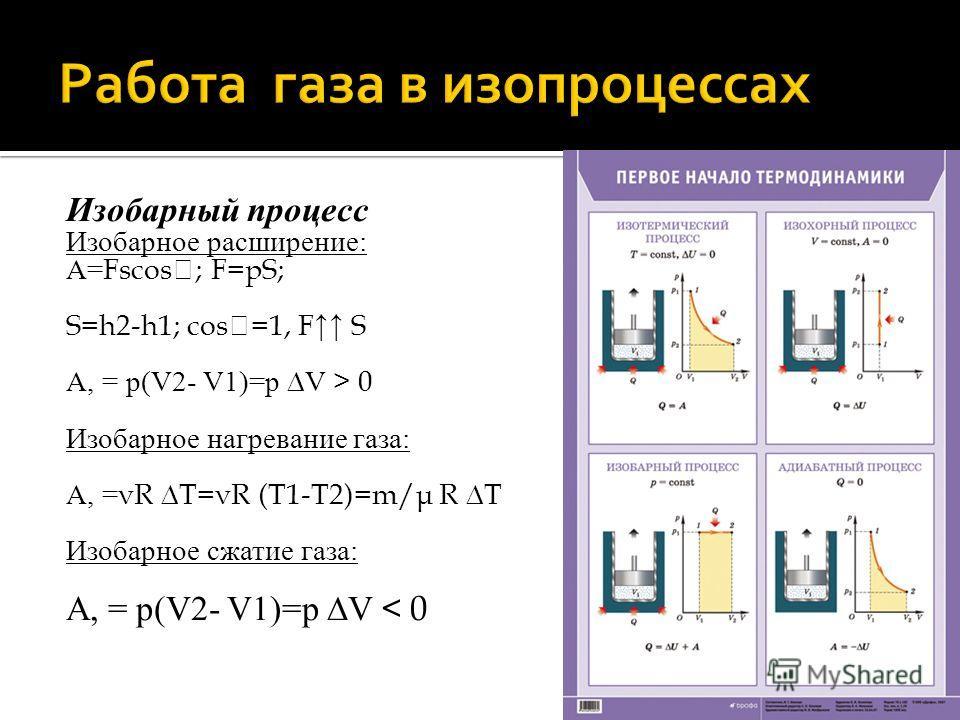 Изобарный процесс Изобарное расширение: А= Fsсоs; F=рS; S=h2-h1; соs=1, F S А, = р(V2- V1)=р V > 0 Изобарное нагревание газа: А, = νR Т=νR (Т1-Т2)=m/μ R Т Изобарное сжатие газа: А, = р(V2- V1)=р V < 0