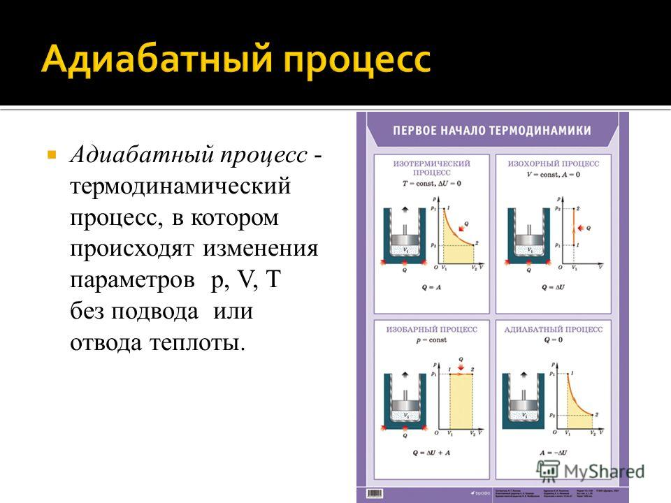 Адиабатный процесс - термодинамический процесс, в котором происходят изменения параметров р, V, Т без подвода или отвода теплоты.