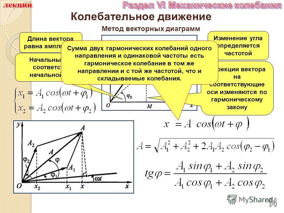 Колебательное движение Метод векторных диаграмм Длина вектора равна амплитуде Изменение угла определяется частотой Начальный угол соответствует начальной фазе Проекции вектора на соответствующие оси изменяются по гармоническому закону Сумма двух гарм