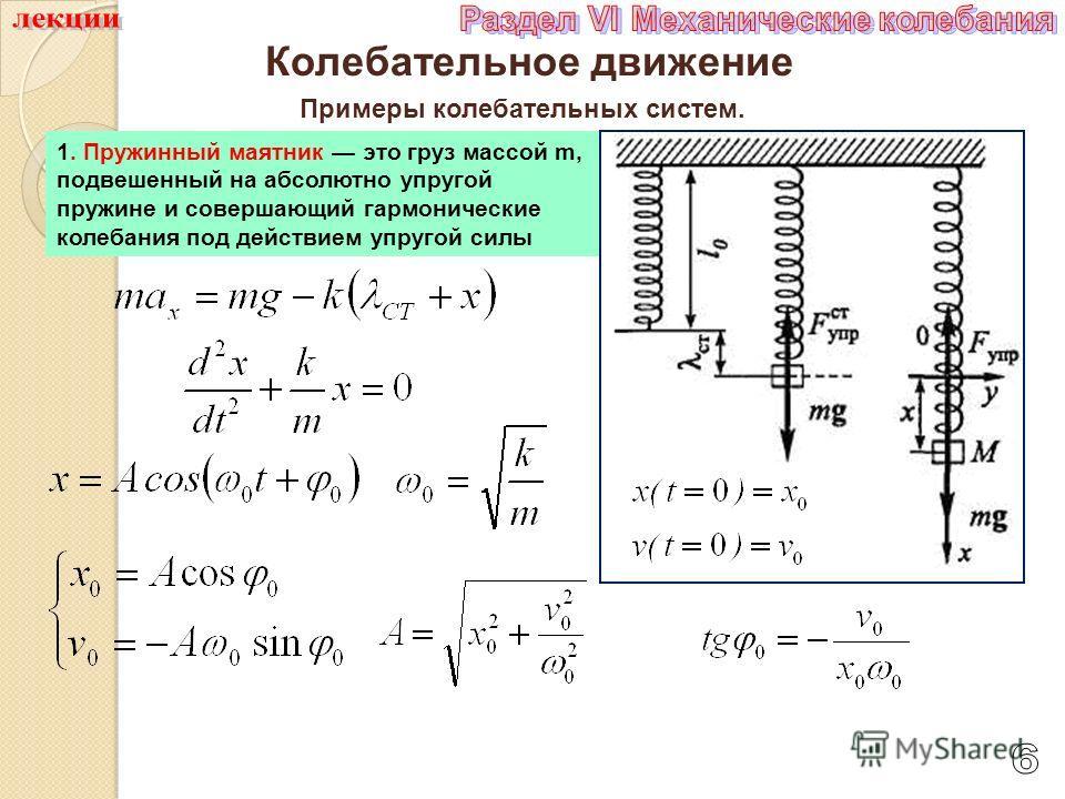 Колебательное движение Примеры колебательных систем. 1. Пружинный маятник это груз массой m, подвешенный на абсолютно упругой пружине и совершающий гармонические колебания под действием упругой силы