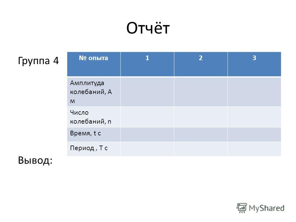 Отчёт Группа 4 Вывод: опыта 123 Амплитуда колебаний, А м Число колебаний, n Время, t с Период, Т с