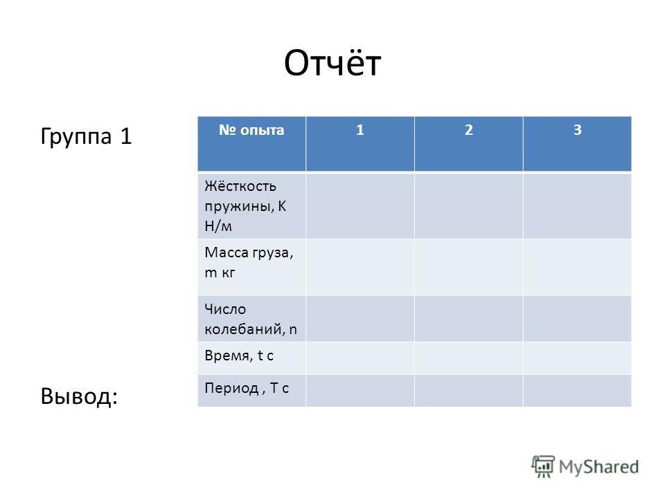 Отчёт Группа 1 Вывод: опыта 123 Жёсткость пружины, K Н/м Масса груза, m кг Число колебаний, n Время, t с Период, Т с