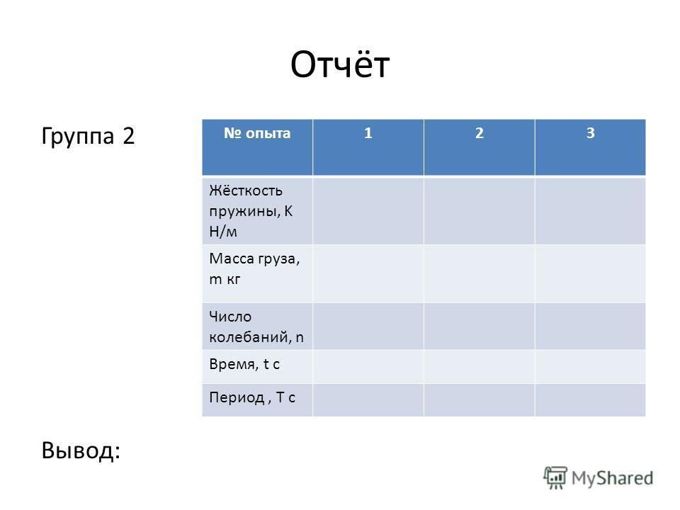 Отчёт Группа 2 Вывод: опыта 123 Жёсткость пружины, K Н/м Масса груза, m кг Число колебаний, n Время, t с Период, Т с