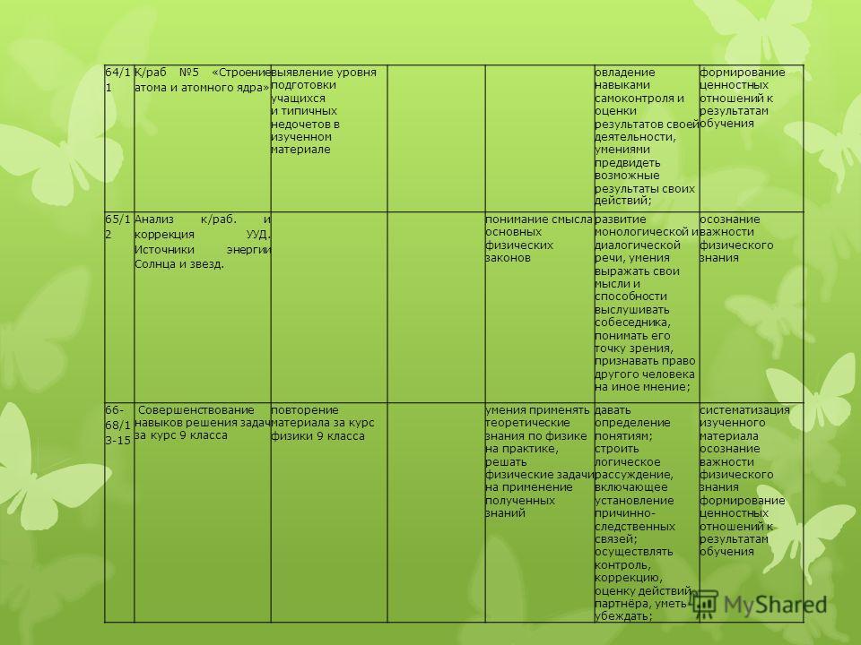 64/1 1 К/раб 5 «Строение атома и атомного ядра» выявление уровня подготовки учащихся и типичных недочетов в изученном материале овладение навыками самоконтроля и оценки результатов своей деятельности, умениями предвидеть возможные результаты своих де