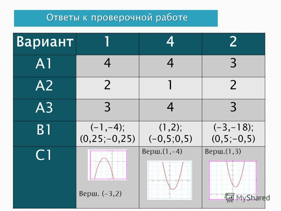 Ответы к проверочной работе Вариант 142 А1 443 А2 212 А3 343 В1 (-1,-4); (0,25;-0,25) (1,2); (-0,5;0,5) (-3,-18); (0,5;-0,5) С1 Верш. (-3,2) Верш.(1,-4)Верш.(1,3)