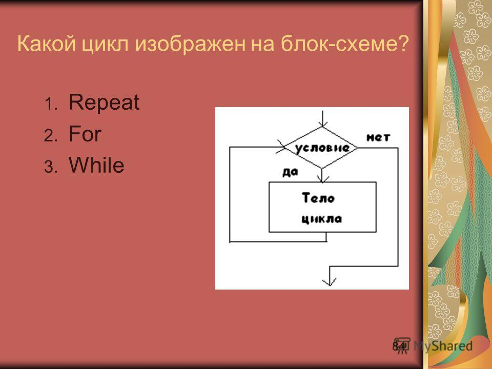 84 Какой цикл изображен на блок-схеме? 1. Repeat 2. For 3. While