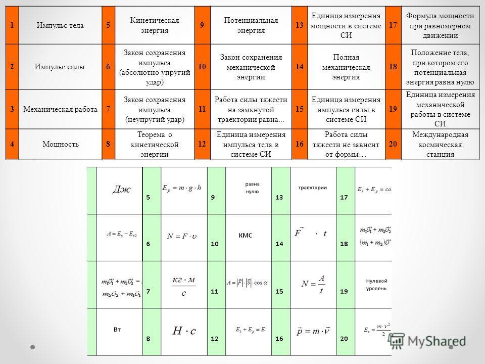 1Импульс тела 5 Кинетическая энергия 9 Потенциальная энергия 13 Единица измерения мощности в системе СИ 17 Формула мощности при равномерном движении 2Импульс силы 6 Закон сохранения импульса (абсолютно упругий удар) 10 Закон сохранения механической э