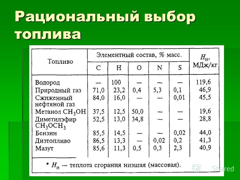 Рациональный выбор топлива