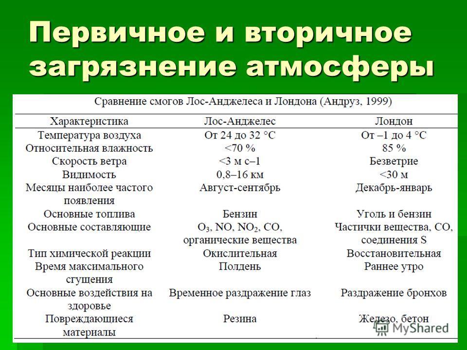 Первичное и вторичное загрязнение атмосферы