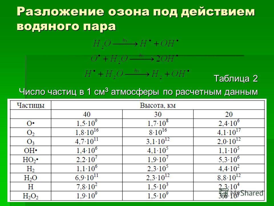 Разложение озона под действием водяного пара Таблица 2 Число частиц в 1 см 3 атмосферы по расчетным данным