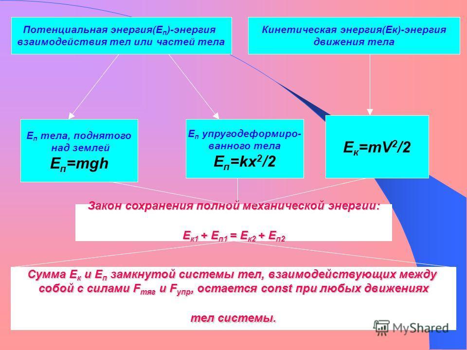 Кинетическая энергия(Ек)-энергия движения тела Е п тела, поднятого над землей Е п =mgh Потенциальная энергия(Е п )-энергия взаимодействия тел или частей тела Е п упругодеформиро- ванного тела Е п =kx 2 /2 E к =mV 2 /2 Сумма Е к и Е п замкнутой систем