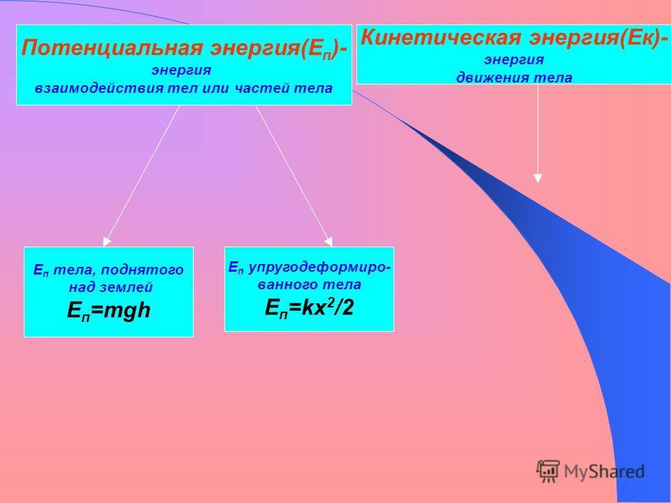Кинетическая энергия(Ек)- энергия движения тела Е п тела, поднятого над землей Е п =mgh Потенциальная энергия(Е п )- энергия взаимодействия тел или частей тела Е п упругодеформиро- ванного тела Е п =kx 2 /2