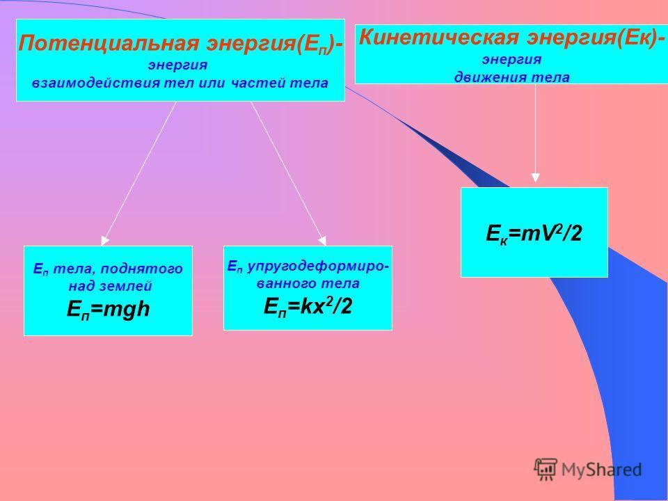 Кинетическая энергия(Ек)- энергия движения тела Е п тела, поднятого над землей Е п =mgh Потенциальная энергия(Е п )- энергия взаимодействия тел или частей тела Е п упругодеформиро- ванного тела Е п =kx 2 /2 E к =mV 2 /2