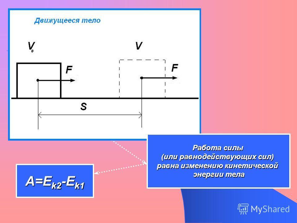 Работа силы (или равнодействующих сил) равна изменению кинетической энергии тела A=E k2 -E k1