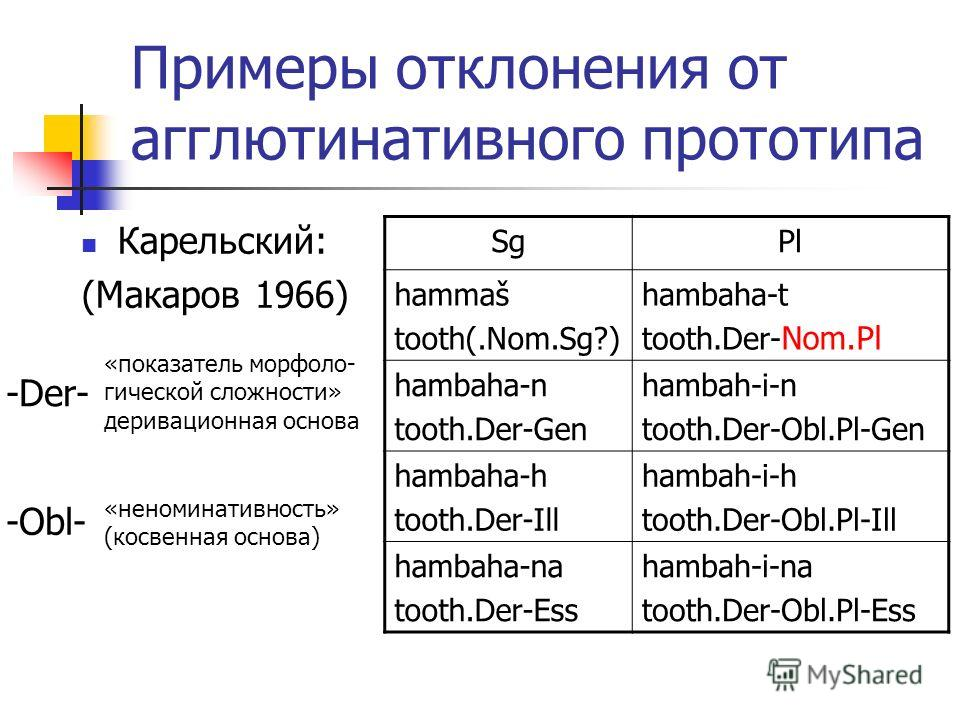 Примеры отклонения от агглютинативного прототипа Карельский: (Макаров 1966) SgPl hammaš tooth(.Nom.Sg?) hambaha-t tooth.Der- hambaha-n tooth.Der-Gen hambah-i-n tooth.Der-Obl.Pl-Gen hambaha-h tooth.Der-Ill hambah-i-h tooth.Der-Obl.Pl-Ill hambaha-na to
