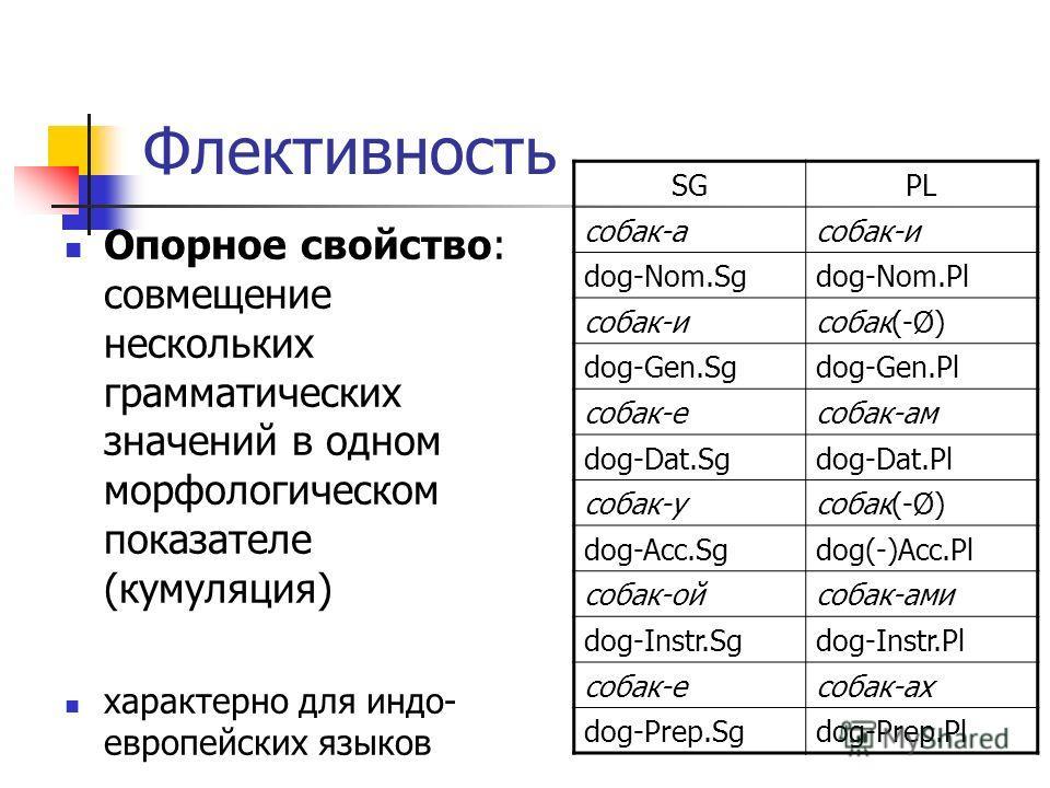 Флективность Опорное свойство: совмещение нескольких грамматических значений в одном морфологическом показателе (кумуляция) характерно для индо- европейских языков SGPL собак-асобак-и dog-Nom.Sgdog-Nom.Pl собак-исобак(-Ø) dog-Gen.Sgdog-Gen.Pl собак-е