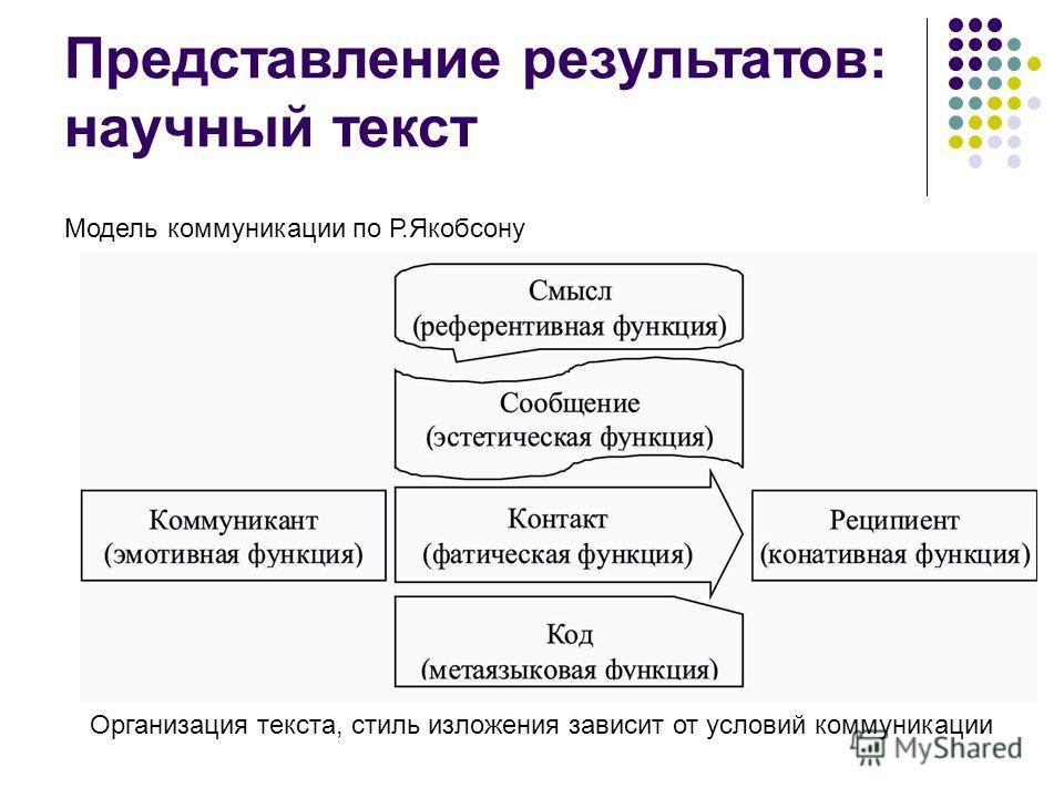 Представление результатов: научный текст Модель коммуникации по Р.Якобсону Организация текста, стиль изложения зависит от условий коммуникации