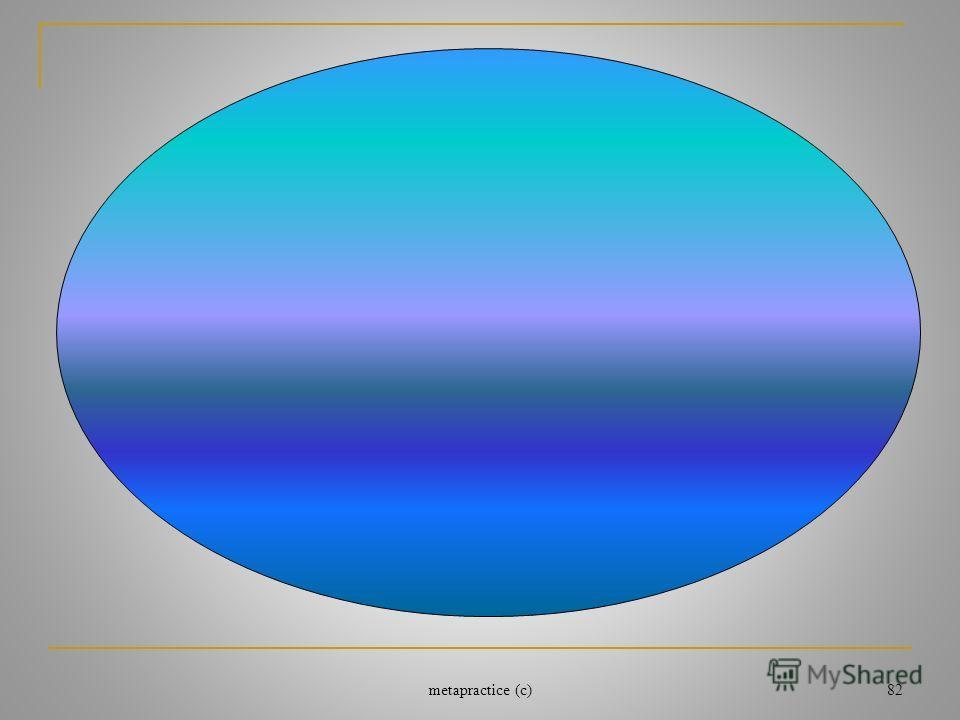 Субмодальность убавляется в два раза Субмодальность убавляется Чувство убавляется в два раза IV 3 5 1 4 2 6