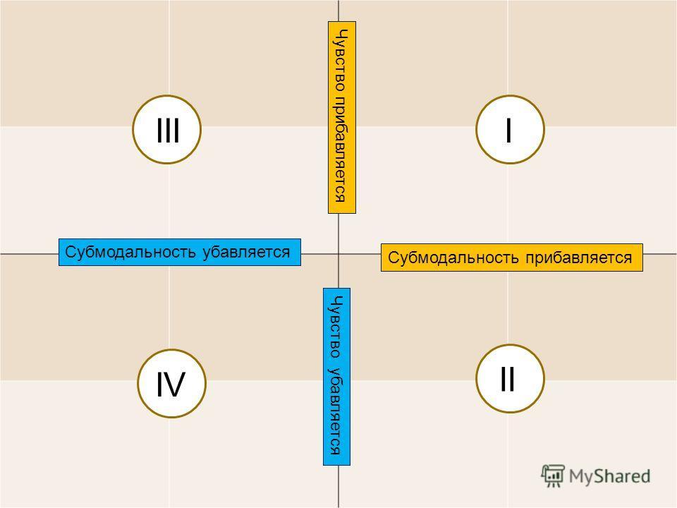 metapractice (c) 87 Списки субмодальностей 3 ( а) Цвет -цветообразование (б) Расстояние – до картинки – внутри самой картинки (в) Глубина – до картинки – внутри самой картинки (г) Длительность - периодичность появления самой картинки – объектов внутр