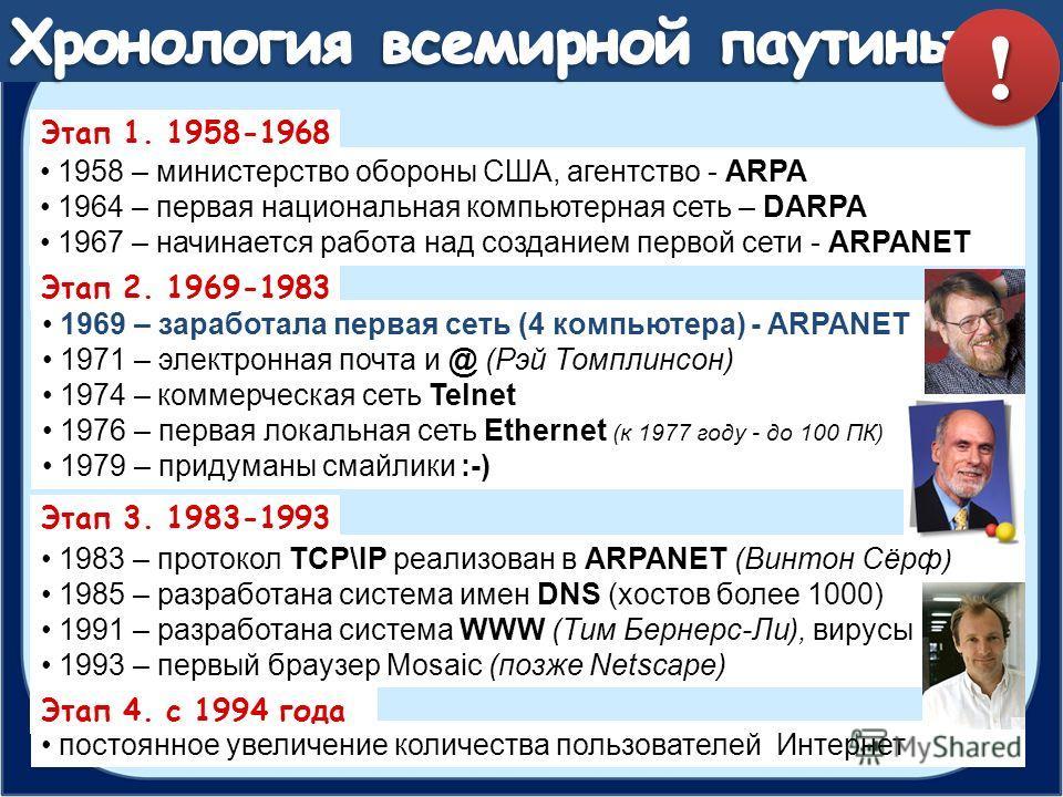 постоянное увеличение количества пользователей Интернет 1958 – министерство обороны США, агентство - ARPA 1964 – первая национальная компьютерная сеть – DARPA 1967 – начинается работа над созданием первой сети - ARPANET 1969 – заработала первая сеть