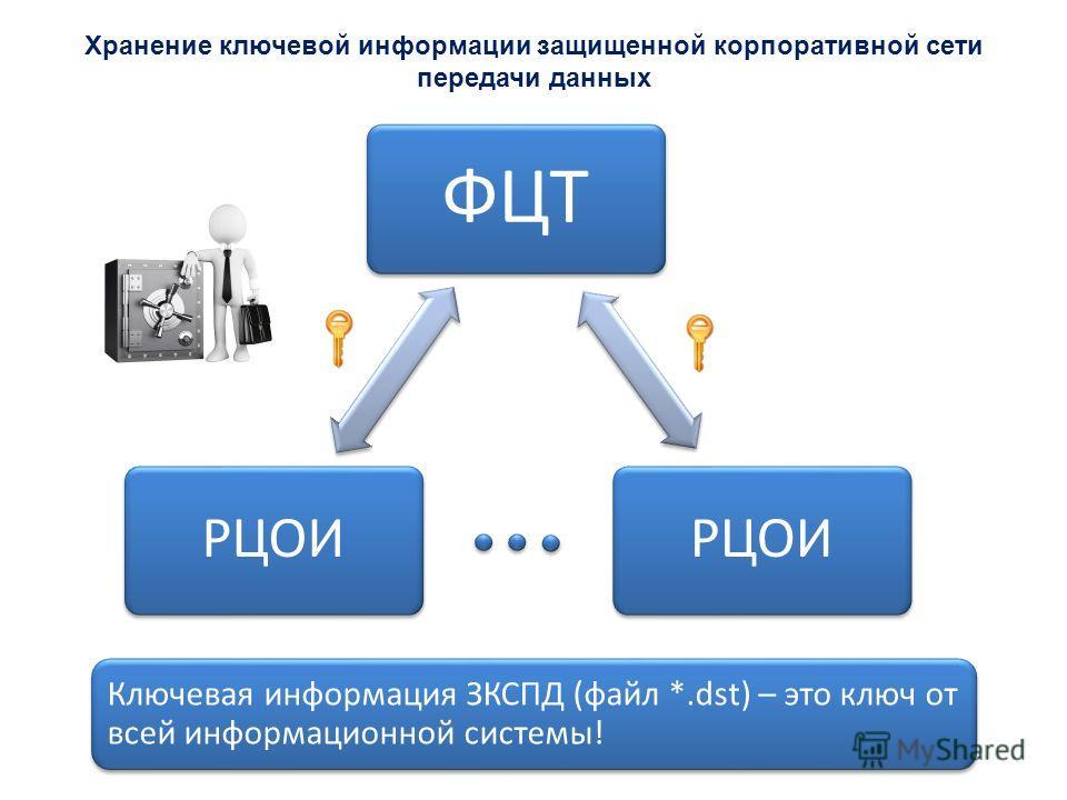 Хранение ключевой информации защищенной корпоративной сети передачи данных ФЦТ РЦОИ Ключевая информация ЗКСПД (файл *.dst) – это ключ от всей информационной системы!
