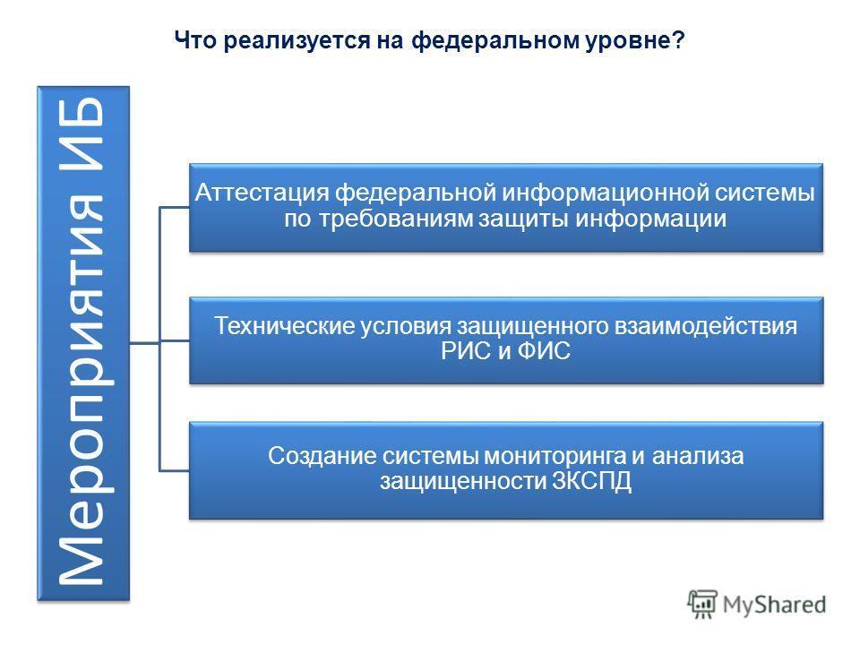 Что реализуется на федеральном уровне? Мероприятия ИБ Аттестация федеральной информационной системы по требованиям защиты информации Технические условия защищенного взаимодействия РИС и ФИС Создание системы мониторинга и анализа защищенности ЗКСПД