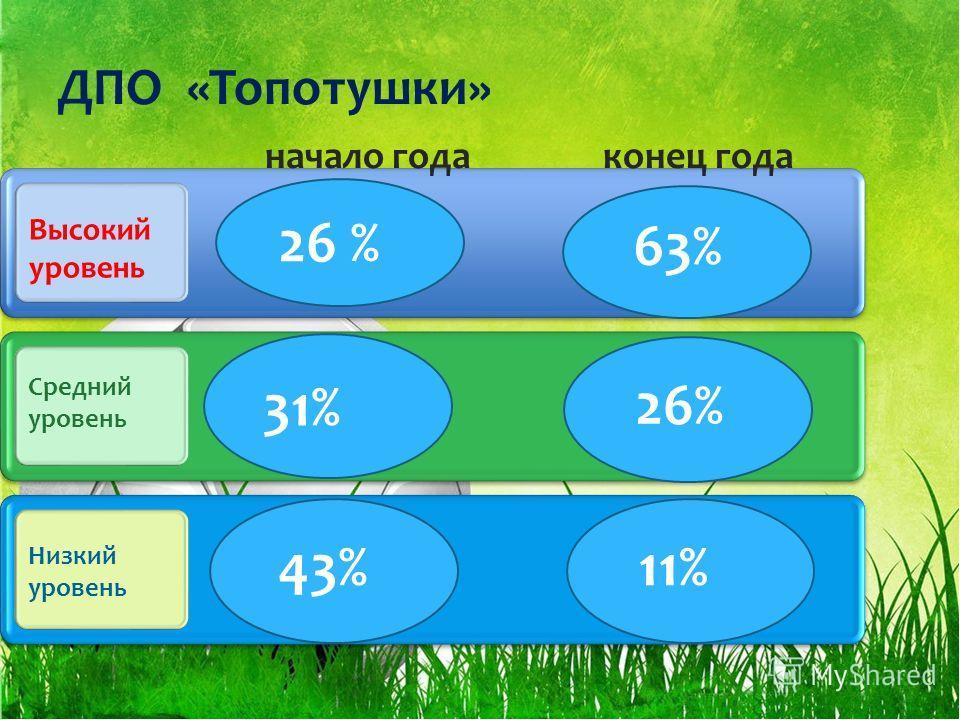 ДПО «Топотушки» начало года конец года Высокий уровень Средний уровень Низкий уровень 26 % 31% 43% 63% 26% 11%