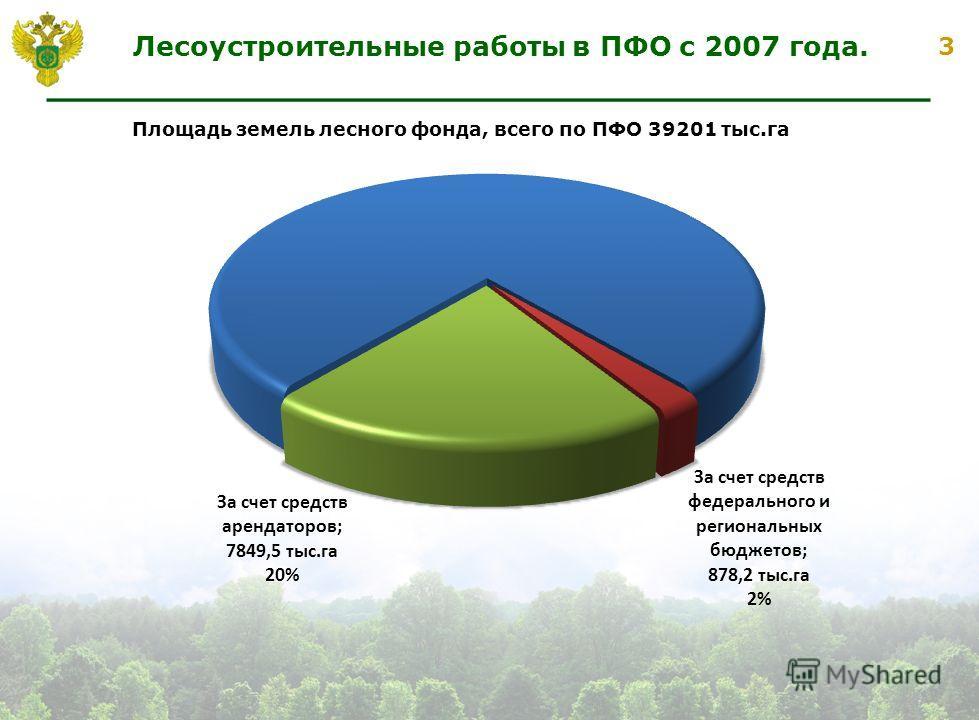 3 Лесоустроительные работы в ПФО с 2007 года. Площадь земель лесного фонда, всего по ПФО 39201 тыс.га