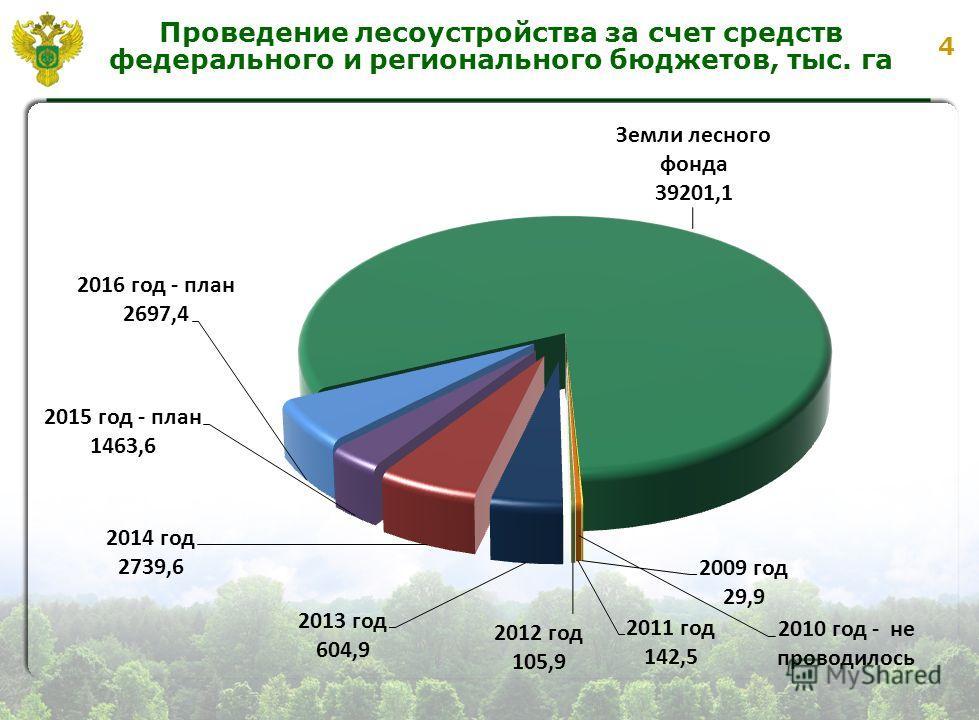 4 Проведение лесоустройства за счет средств федерального и регионального бюджетов, тыс. га