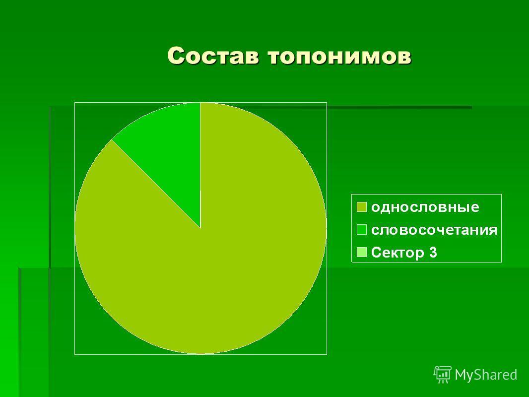Состав топонимов Состав топонимов