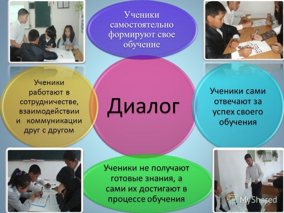 Диалог Ученики самостоятельно формируют свое обучение Ученики сами отвечают за успех своего обучения Ученики не получают готовые знания, а сами их достигают в процессе обучения Ученики работают в сотрудничестве, взаимодействии и коммуникации друг с д
