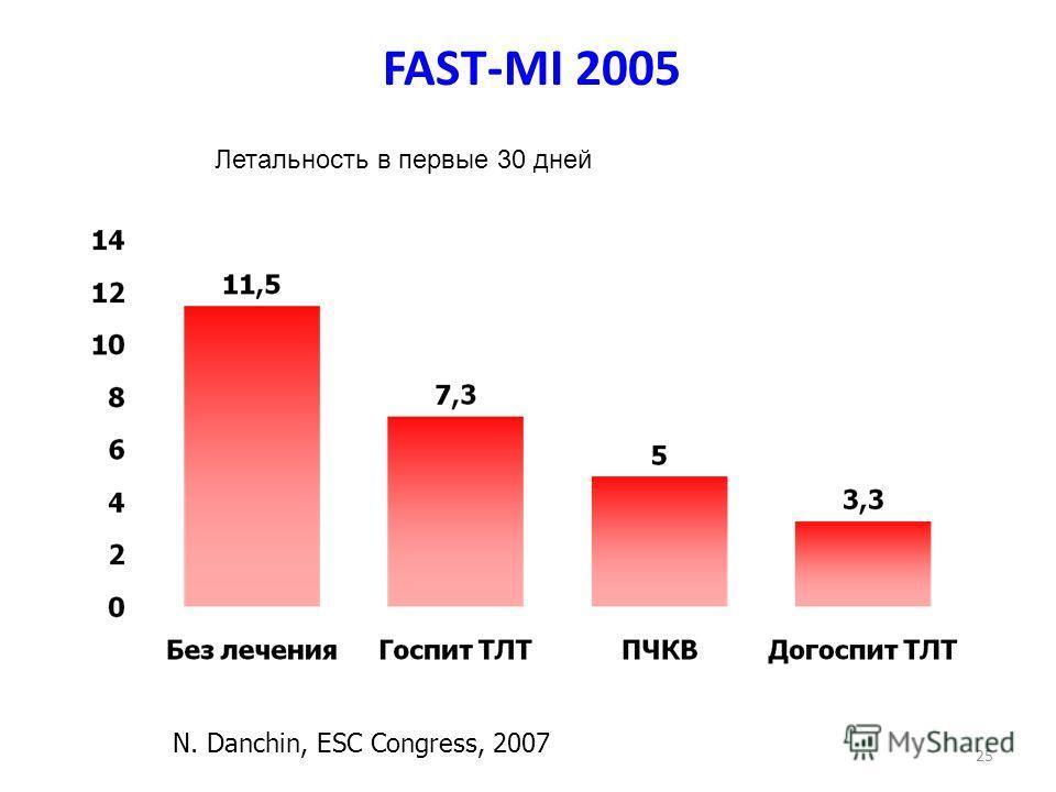 FAST-MI 2005 25 N. Danchin, ESC Congress, 2007 Летальность в первые 30 дней
